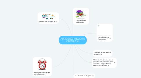 Mind Map: ADMISIONES Y REGISTRO CAPITULO XII