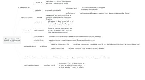 Mind Map: Tipos de investigación de Sherlock Holmes en Estudio Escarlata