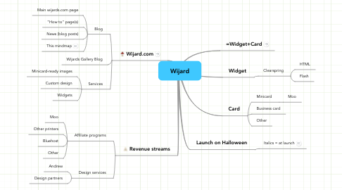 Mind Map: Wijard