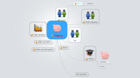 Mind Map: Fagbog