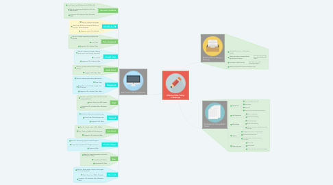 Mind Map: Effective Note Taking in Meetings