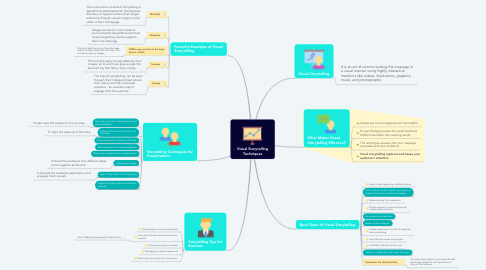 Mind Map: Visual Storytelling Techniques