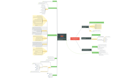 Mind Map: What is Requirements Management?