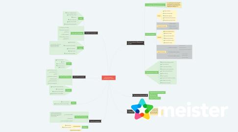 Mind Map: The Procurement Management Process