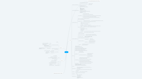 Mind Map: Level D