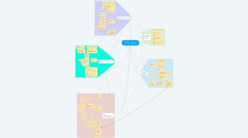 Mind Map: نحوه برخورد با خطا(عدم انطباق) در سازمان
