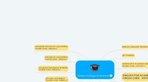 Mind Map: Einstein College of Australia