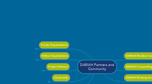 Mind Map: DARIAH Partners and Community