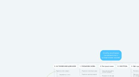 Mind Map: Особа, яка бажає ознайомитися з матеріалами справи