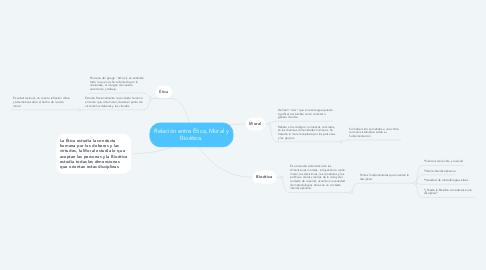 Mind Map: Relación entre Ética, Moral y Bioética.