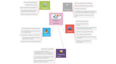 Mind Map: Marketing en Colombia