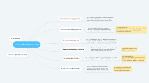 Mind Map: Niveles de comunicación