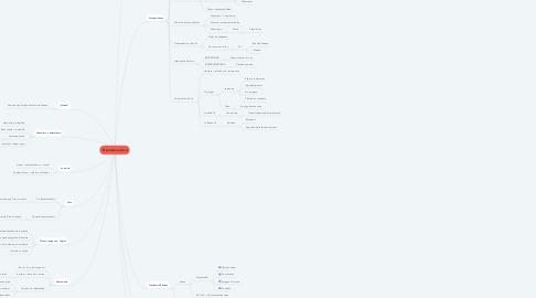 Mind Map: El existencialismo