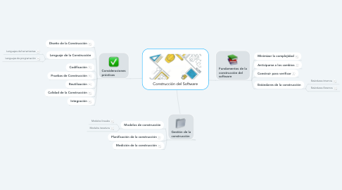 Mind Map: Construcción del Software