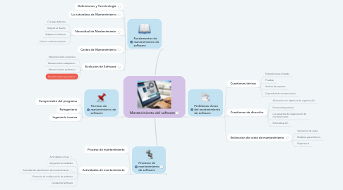 Mind Map: Mantenimiento del software