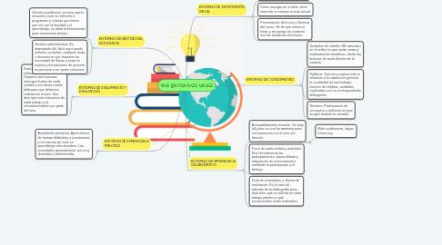 Mind Map: MIS ENTORNOS UNAD