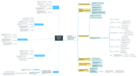 Mind Map: Desarrollo del ciclo vital
