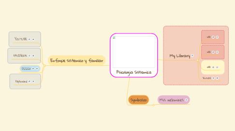 Mind Map: Psicologia Sistemica