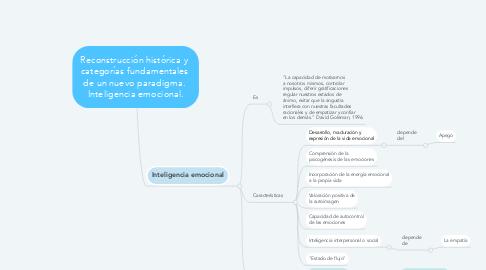 Mind Map: Reconstrucción histórica y  categorías fundamentales  de un nuevo paradigma.  Inteligencia emocional.
