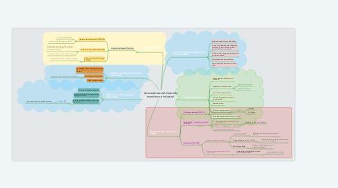 Mind Map: Antecedentes del desarrollo económico e industrial.