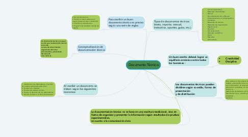 Mind Map: Documento Técnico
