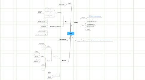 Mind Map: OGO