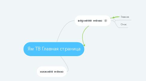 Mind Map: Ям ТВ Главная страница