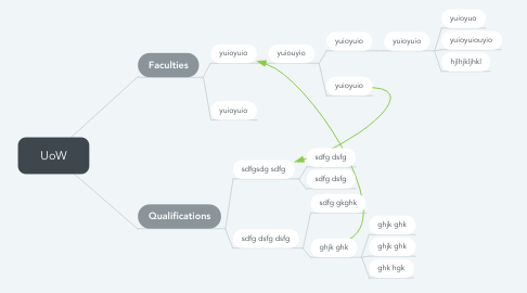 Mind Map: UoW