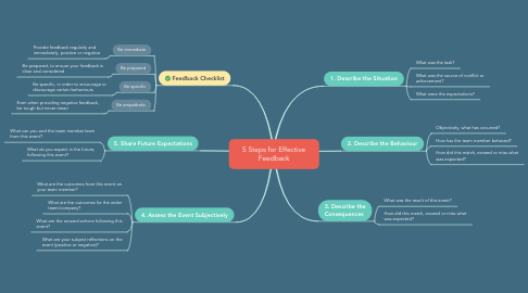 Mind Map: 5 Steps for Effective Feedback