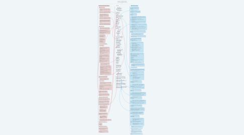 Mind Map: Kérdések - hipotézisek CSEH [corrected by Zuzana Bratová]
