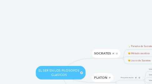 Mind Map: EL SER EN LOS FILOSOFOS CLASICOS
