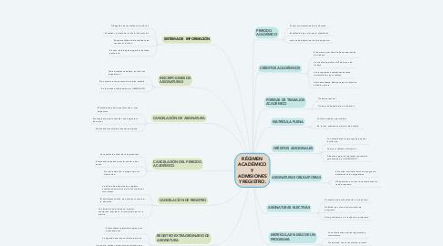 Mind Map: RÉGIMEN ACADÉMICO Y ADMISIONES Y REGISTRO.