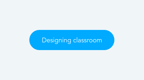 Mind Map: Designing classroom