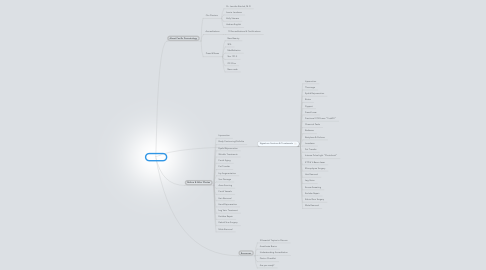 Mind Map: Folio MD