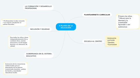Mind Map: 5 PILARES DE LA EDUCACIÓN