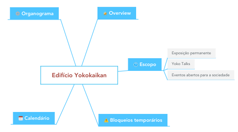 Mind Map: Edifício Yokokaikan