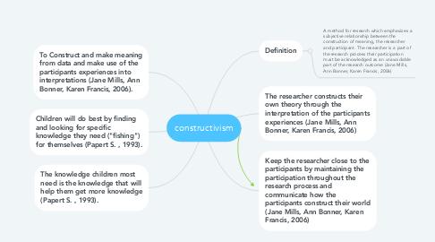 Mind Map: constructivism