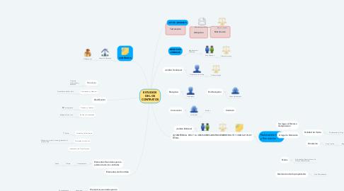 Mind Map: ESTUDIOS DE LOS CONTRATOS