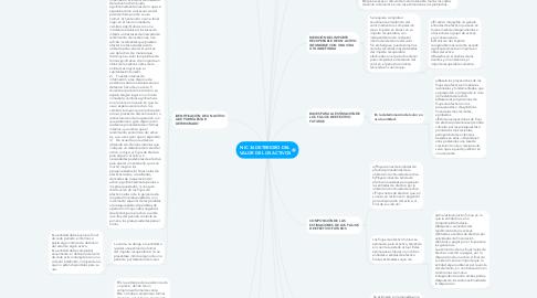 Mind Map: NIC 36 DETERIORO DEL VALOR DE LOS ACTIVOS