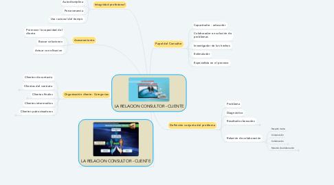 Mind Map: LA RELACION CONSULTOR - CLIENTE