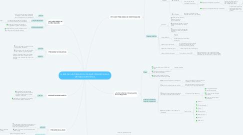 Mind Map: EL ROL DE LAS PREGUNTAS DE INVESTIGACIÓN EN EL MÉTODO CIENTÍFICO