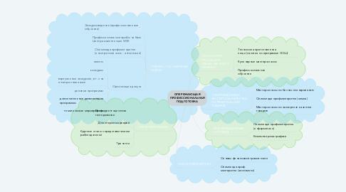Mind Map: ОПЕРЕЖАЮЩАЯ ПРОФЕССИОНАЛЬНАЯ ПОДГОТОВКА