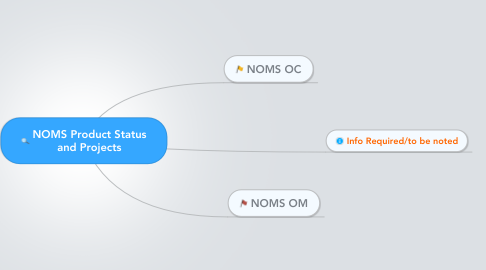 Mind Map: NOMS Product Status and Projects