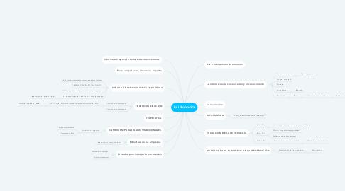 Mind Map: La infomatica