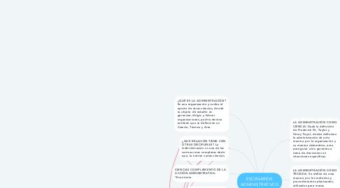 Mind Map: ESCENARIOS ADMINISTRATIVOS