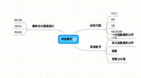 Mind Map: 考研数学