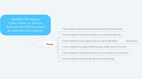 Mind Map: Medellín Wordpress Cómo instalar un servidor dedicado WordPress y panel de administración gratuito