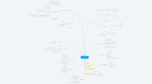 Mind Map: e-CATRING