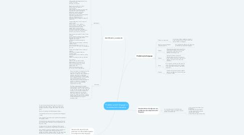 Mind Map: Problemas del lenguaje e intervención educativa