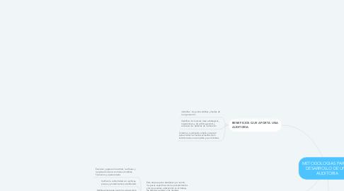 Mind Map: METODOLOGIAS PARA EL DESARROLLO DE UNA AUDITORIA